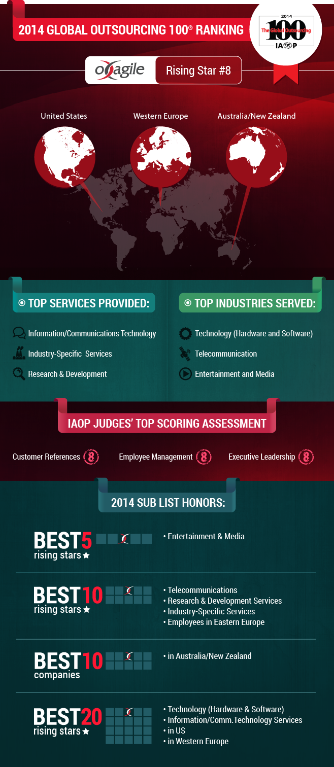 infographic_100globaloutsourcing_update