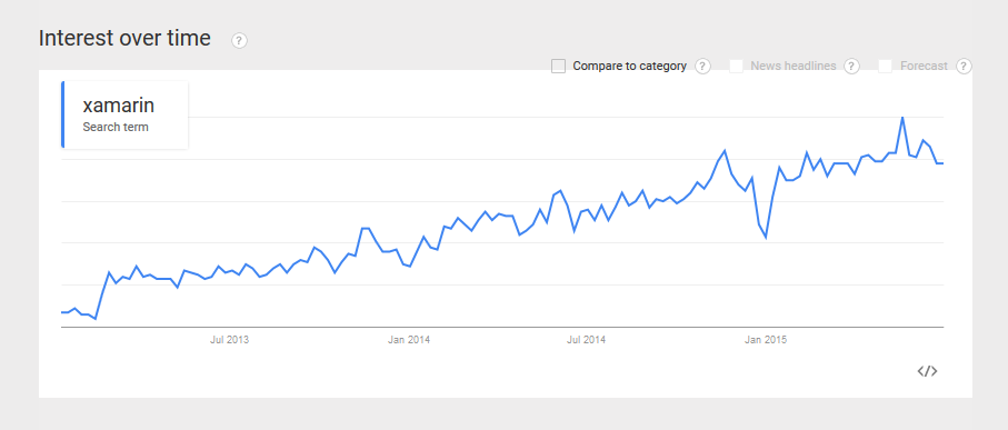 Google Trends for Xamarin
