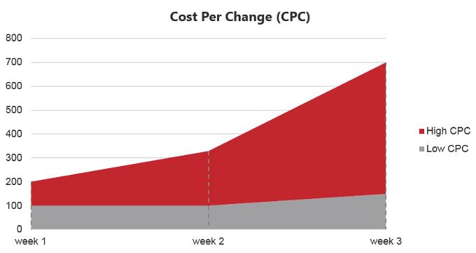 cost-per-change-cpc-sm