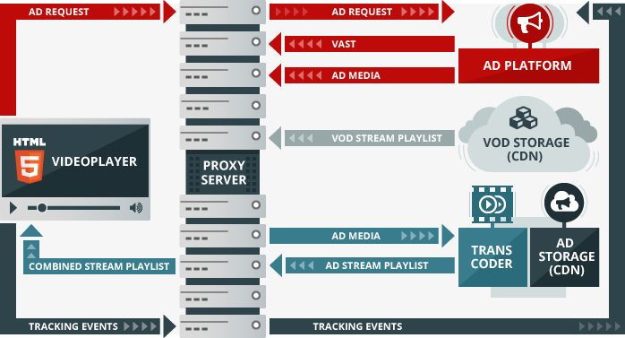 Can Server-Side Ad Insertion Topple Ad Blockers in VoD? | Oxagile