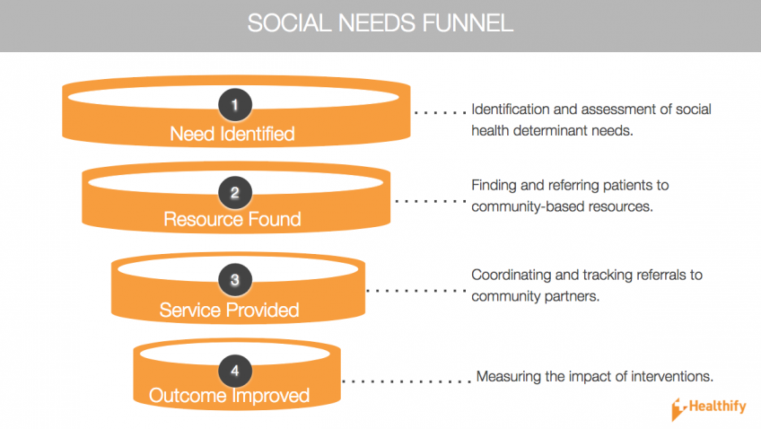 Healthify Social Needs Funnel